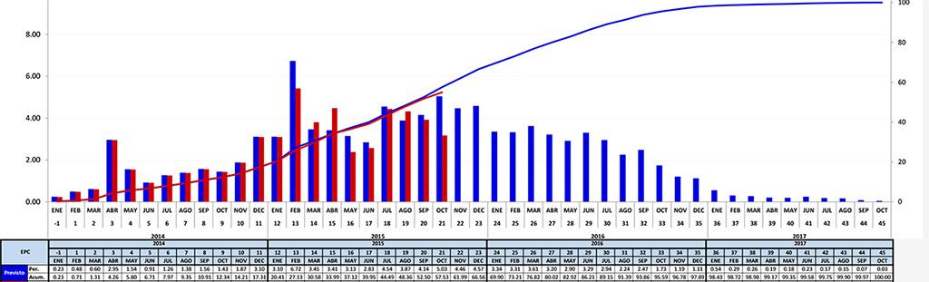 Curvas de Avance- EPC hasta octubre 2015-3